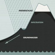 Infografik | Wasserkreislauf für Lily Lux Notizbuch