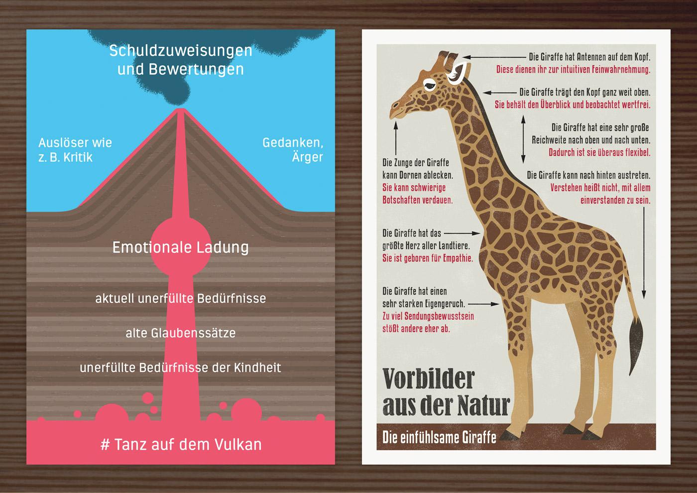 Postkarten mit Retro Infografik Die einfühlsame Giraffe und Tanz auf dem Vulkan für den Empathie-Trainer EmpaTrain