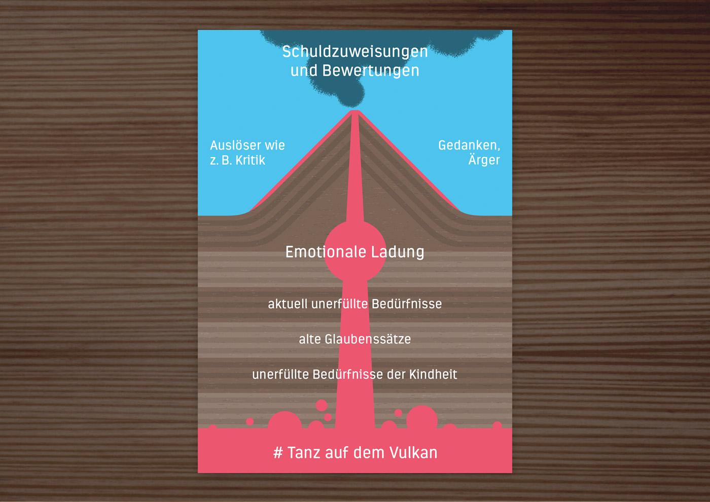 Postkarte mit Retro Infografik Tanz auf dem Vulkan für den Empathie-Trainer EmpaTrain