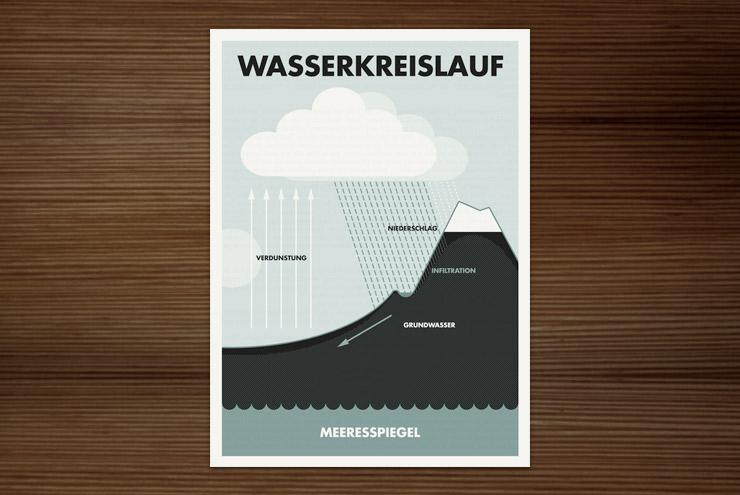 Postkarte mit einer gezeichneten Infografik zum Wasserkreislauf