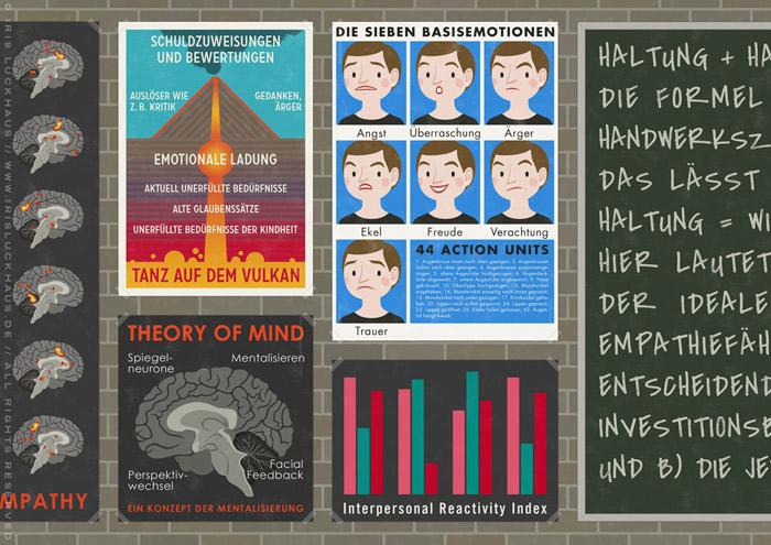 Ausschnitt aus der Illustration eines Empathielabors, wo Wissenschaftler mit Infografik Postern zum Tanz auf dem Vulkan, Mimikresonanz und Basisemotionen und Theory of Mind die Formel für Empathie finden, für EmpaTrain