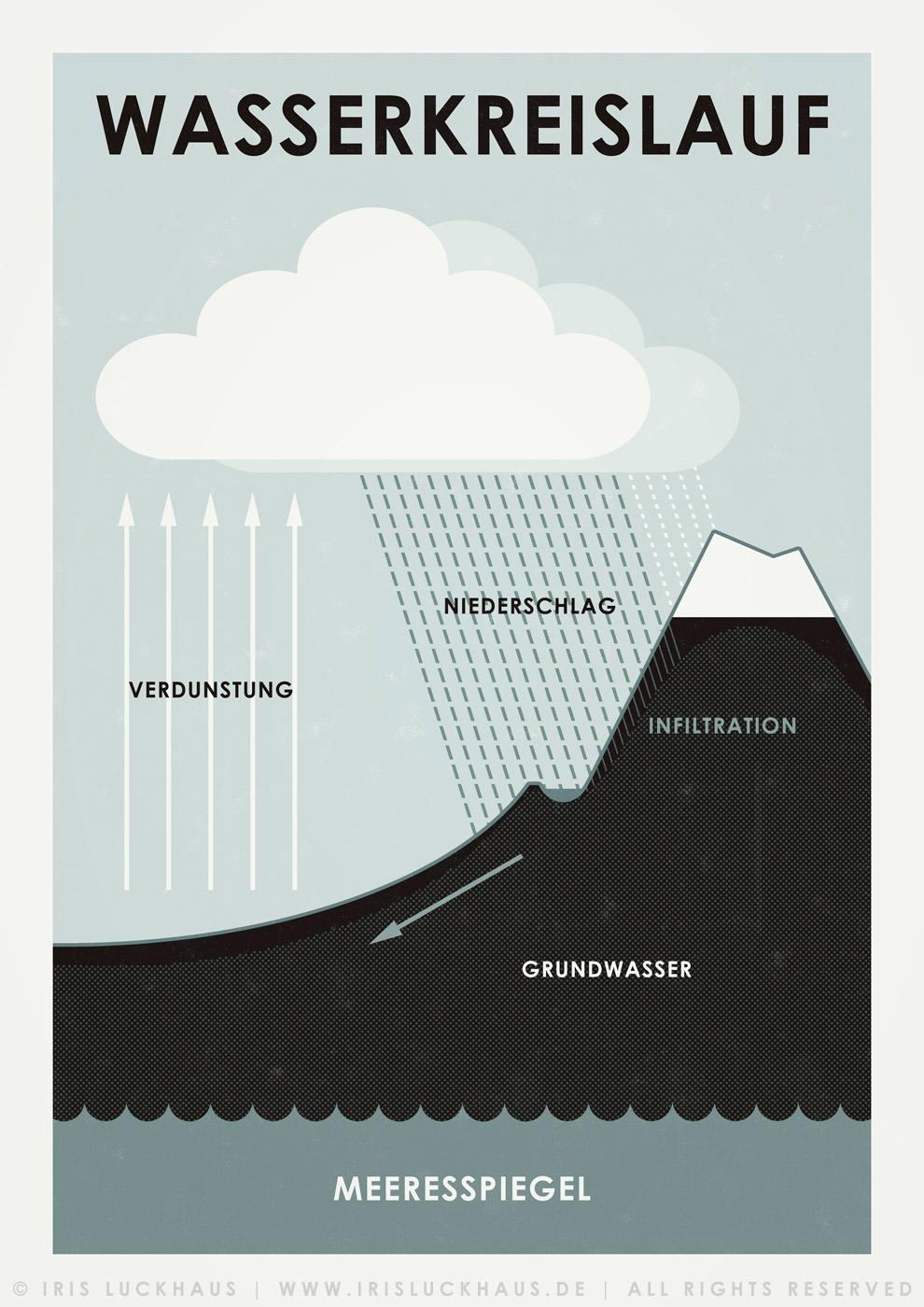 irisluckhaus_infografik_wasserkreislauf_990