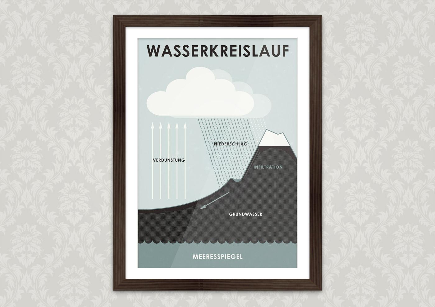 Poster mit Infografik zum Wasserkreislauf