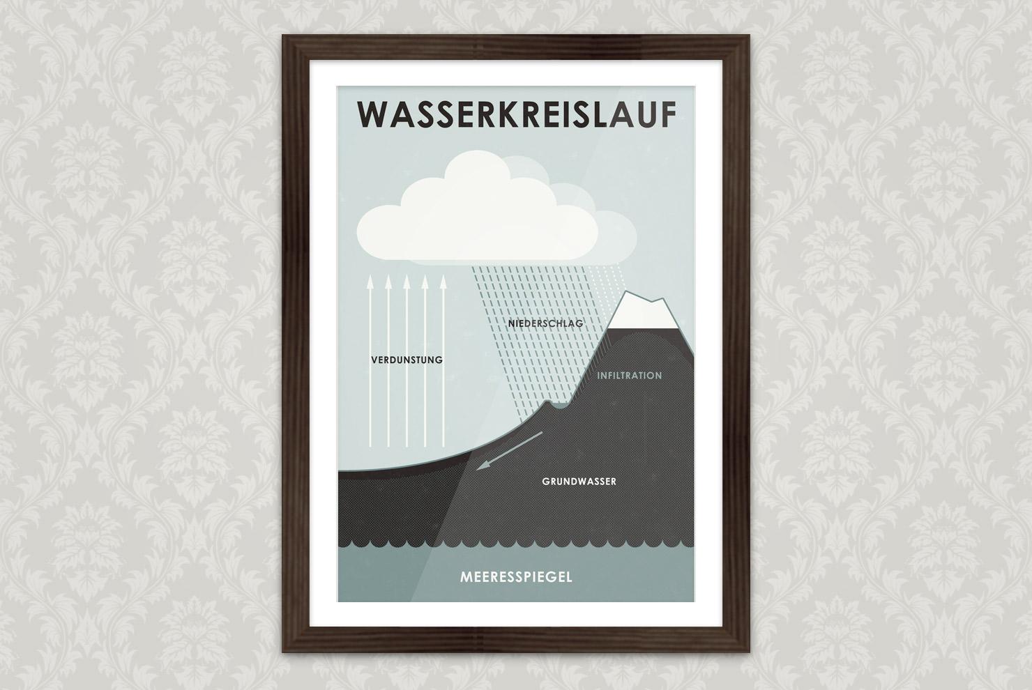 Poster mit einer gezeichneten Infografik zum Wasserkreislauf