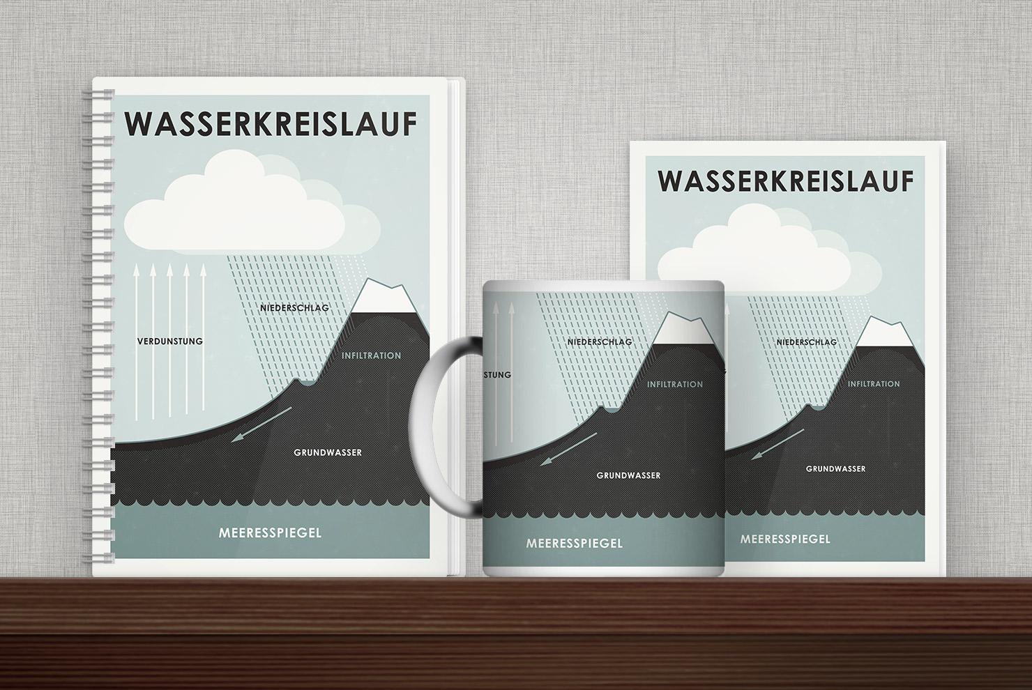 Bedruckte Produkte wie Tasse, Buch, Karte oder Tasche mit einer Infografik zum Wasserkreislauf von Iris Luckhaus
