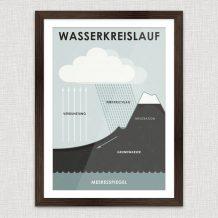 Art Print Wasserkreislauf